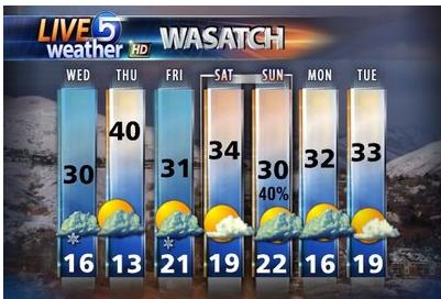 7 day Utah Forecast